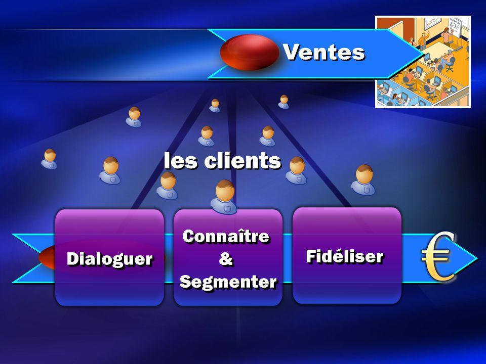 les clients Ventes FidéliserFidéliser Connaître&SegmenterConnaître&Segmenter DialoguerDialoguer