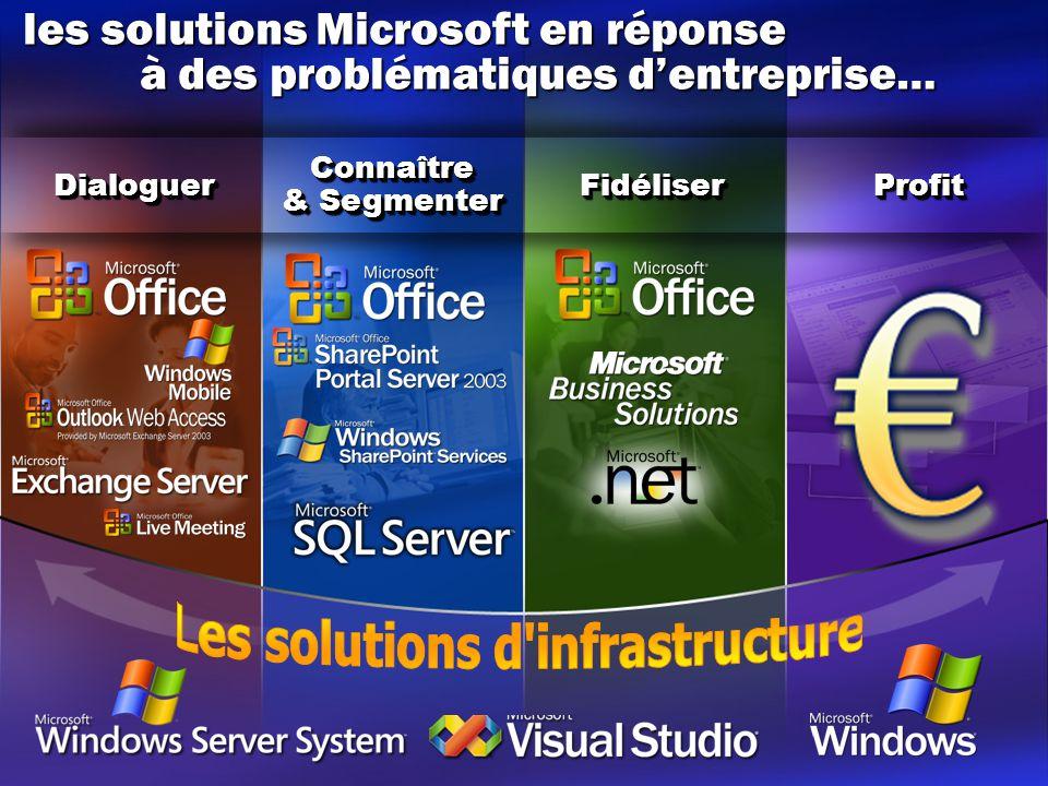 DialoguerDialoguer ProfitProfitFidéliserFidéliserConnaître & Segmenter Connaître les solutions Microsoft en réponse à des problématiques d'entreprise… à des problématiques d'entreprise…