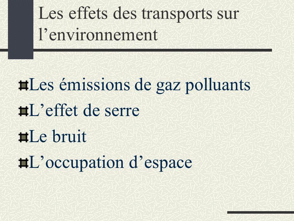 Les effets des transports sur l'environnement Les émissions de gaz polluants L'effet de serre Le bruit L'occupation d'espace