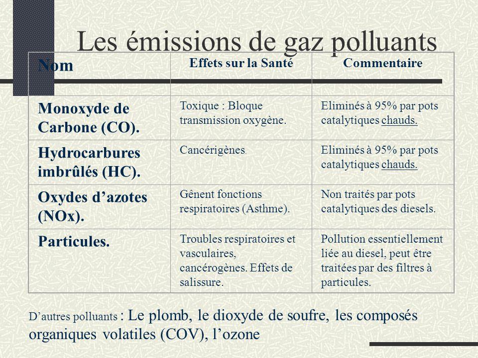 Les émissions de gaz polluants Nom Effets sur la SantéCommentaire Monoxyde de Carbone (CO). Toxique : Bloque transmission oxygène. Eliminés à 95% par