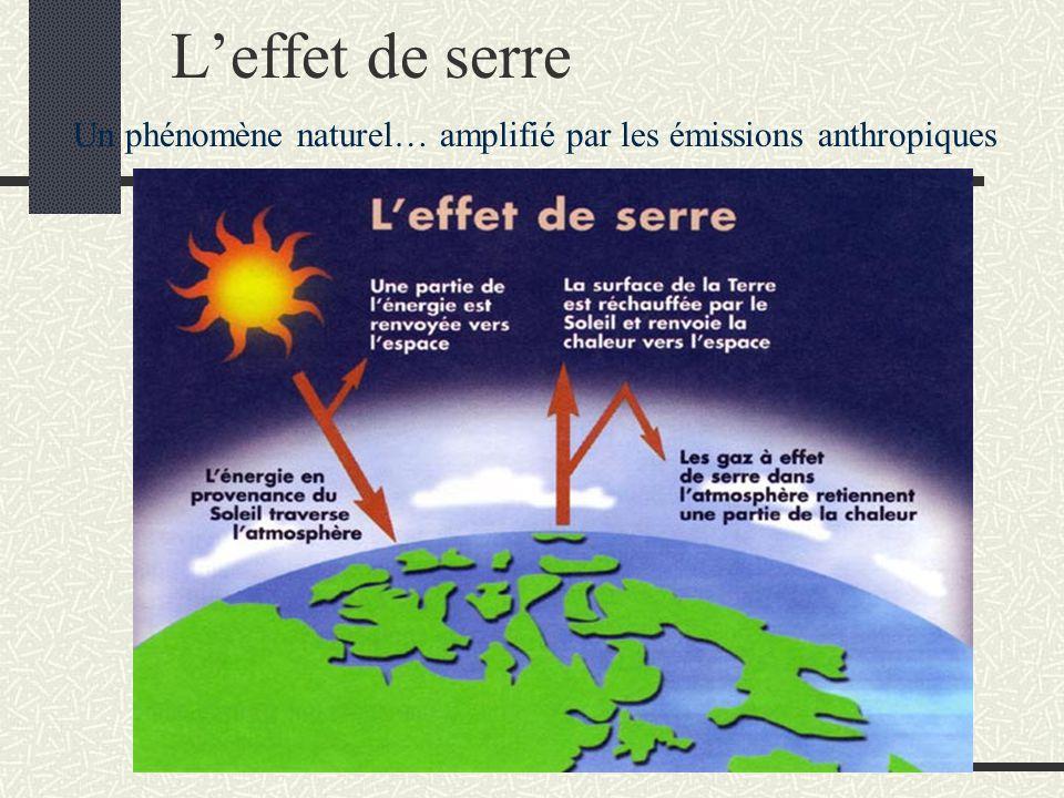 L'effet de serre Un phénomène naturel… amplifié par les émissions anthropiques