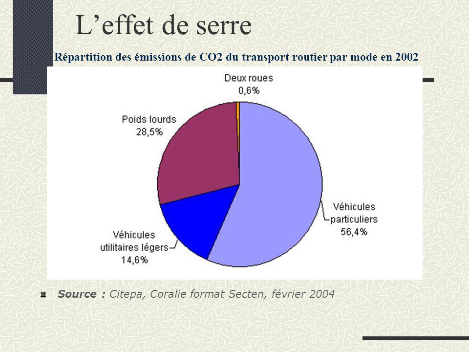 L'effet de serre Répartition des émissions de CO2 du transport routier par mode en 2002 Source : Citepa, Coralie format Secten, février 2004