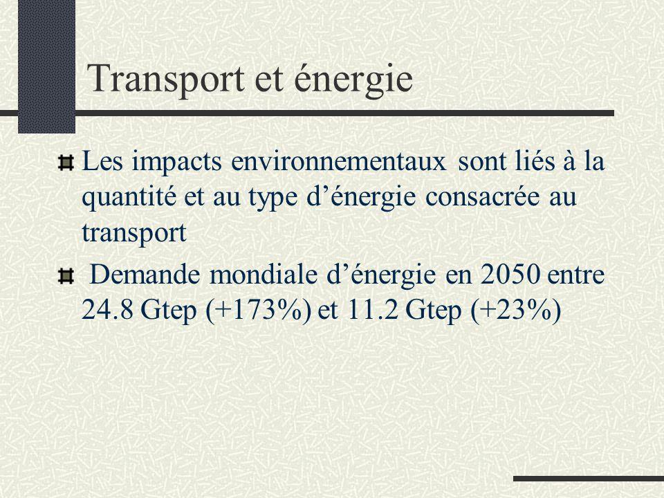 Transport et énergie Les impacts environnementaux sont liés à la quantité et au type d'énergie consacrée au transport Demande mondiale d'énergie en 20