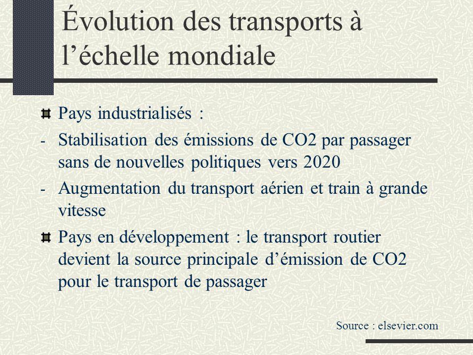 Le modèle qui se développe actuellement Routier prédominant, aérien en développement, rendement énergétique mauvais Quantitativement les transports concernent les courtes distances