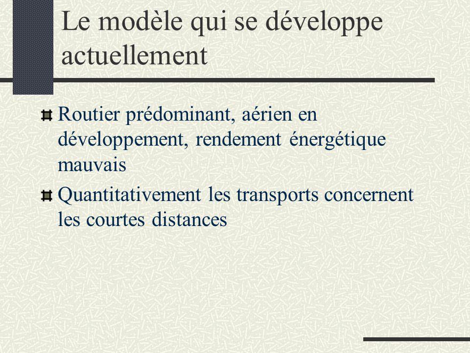 Le modèle qui se développe actuellement Routier prédominant, aérien en développement, rendement énergétique mauvais Quantitativement les transports co