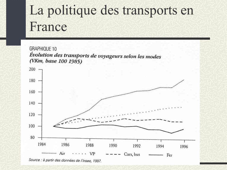 Politique des transport peu explicite Favorise le développement de technologie (optimisation des automobile, TGV…) au lieu de se concentrer sur la réorganisation de l'existant (l'étalement urbain crée des déplacement) En France aujourd'hui : toute ville de moins de 10000 hab est desservie uniquement par voie routière