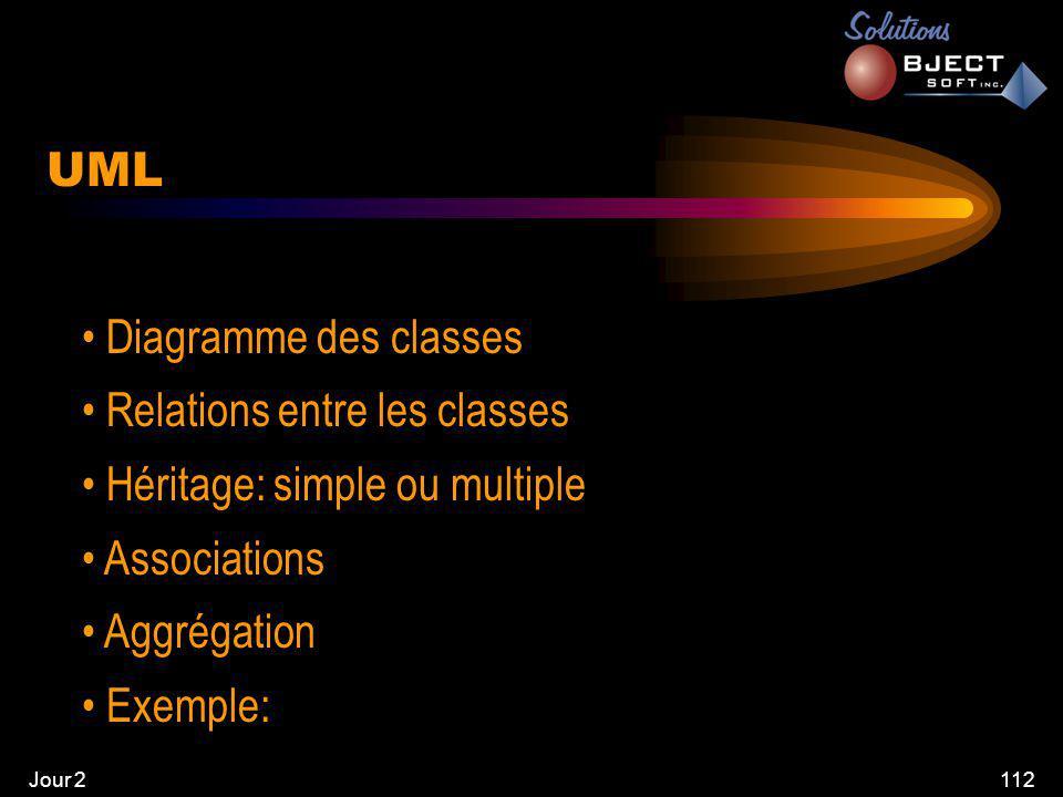 Jour 2112 UML • Diagramme des classes • Relations entre les classes • Héritage: simple ou multiple • Associations • Aggrégation • Exemple:
