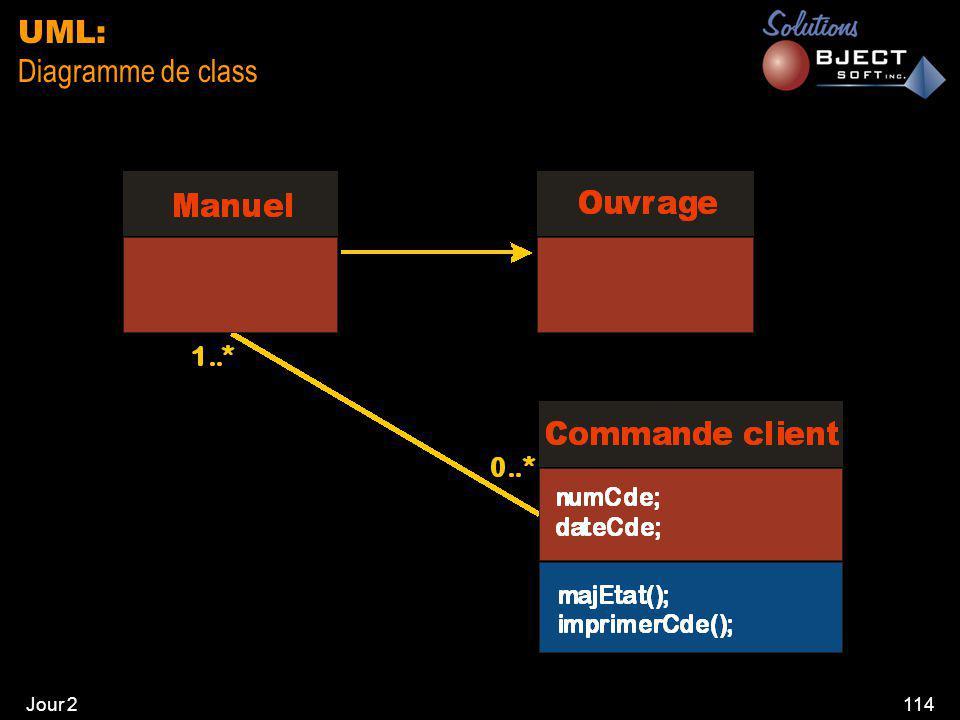 Jour 2114 UML: Diagramme de class