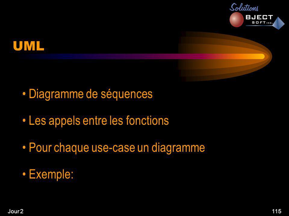 Jour 2115 UML • Diagramme de séquences • Les appels entre les fonctions • Pour chaque use-case un diagramme • Exemple: