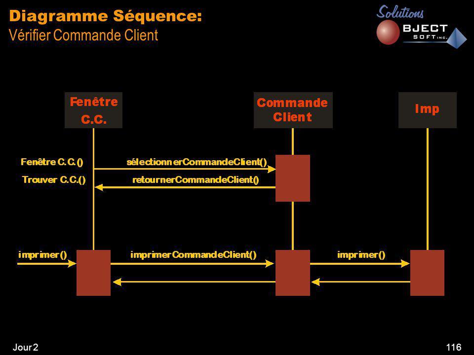Jour 2116 Diagramme Séquence: Vérifier Commande Client