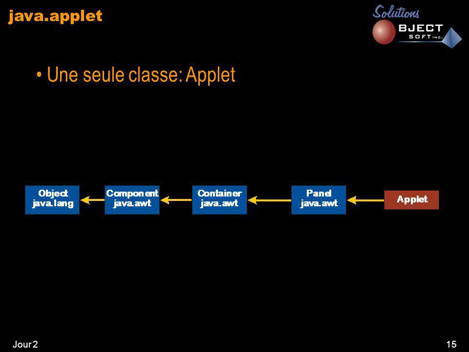 Jour 215 java.applet • Une seule classe: Applet