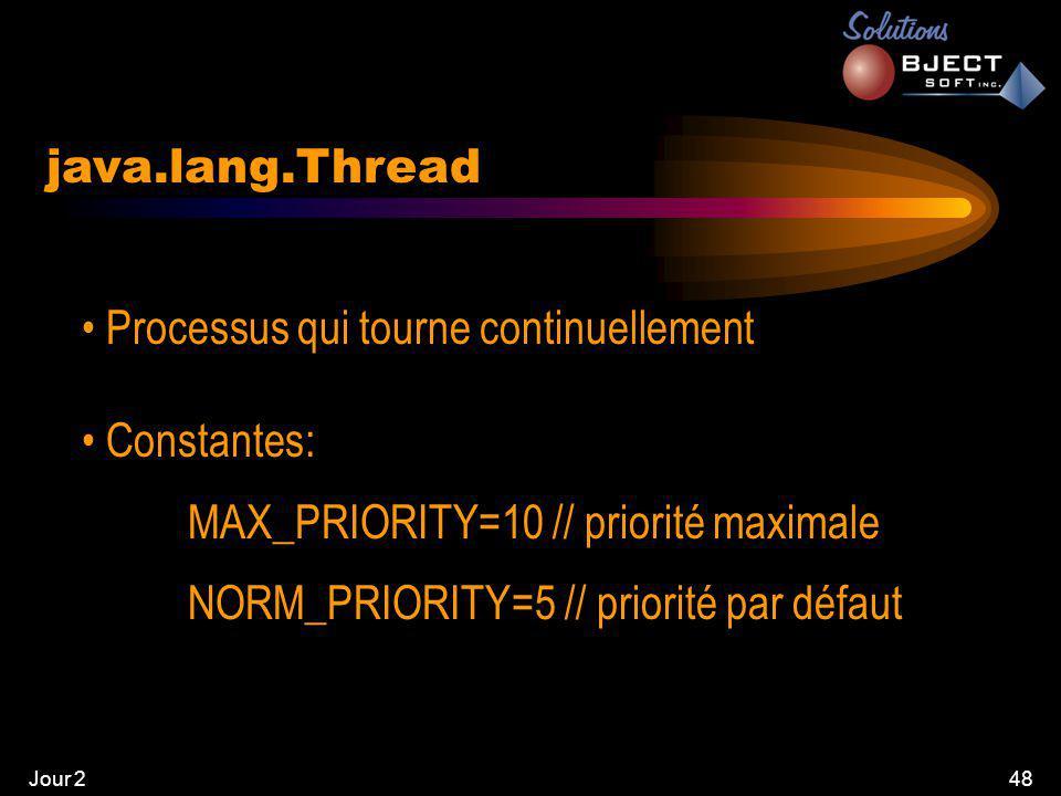 Jour 248 java.lang.Thread • Processus qui tourne continuellement • Constantes: MAX_PRIORITY=10 // priorité maximale NORM_PRIORITY=5 // priorité par défaut