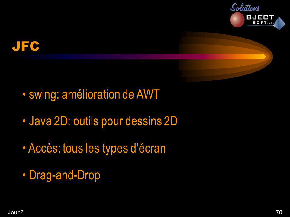 Jour 270 JFC • swing: amélioration de AWT • Java 2D: outils pour dessins 2D • Accès: tous les types d'écran • Drag-and-Drop