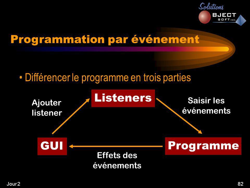 Jour 282 Programmation par événement • Différencer le programme en trois parties Saisir les événements Ajouter listener GUI Listeners Programme Effets des événements