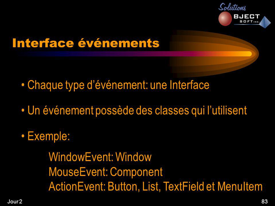 Jour 283 Interface événements • Chaque type d'événement: une Interface • Un événement possède des classes qui l'utilisent • Exemple: WindowEvent: Window MouseEvent: Component ActionEvent: Button, List, TextField et MenuItem