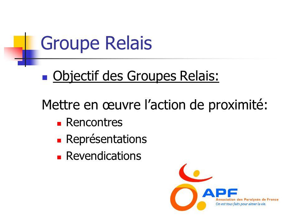 Groupe Relais  Objectif des Groupes Relais: Mettre en œuvre l'action de proximité:  Rencontres  Représentations  Revendications