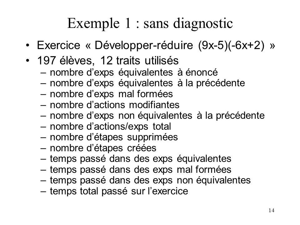 14 Exemple 1 : sans diagnostic •Exercice « Développer-réduire (9x-5)(-6x+2) » •197 élèves, 12 traits utilisés –nombre d'exps équivalentes à énoncé –no