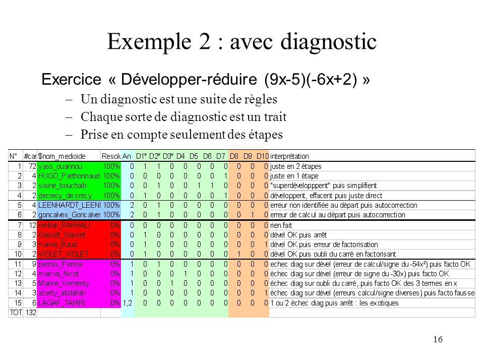 16 Exemple 2 : avec diagnostic Exercice « Développer-réduire (9x-5)(-6x+2) » –Un diagnostic est une suite de règles –Chaque sorte de diagnostic est un