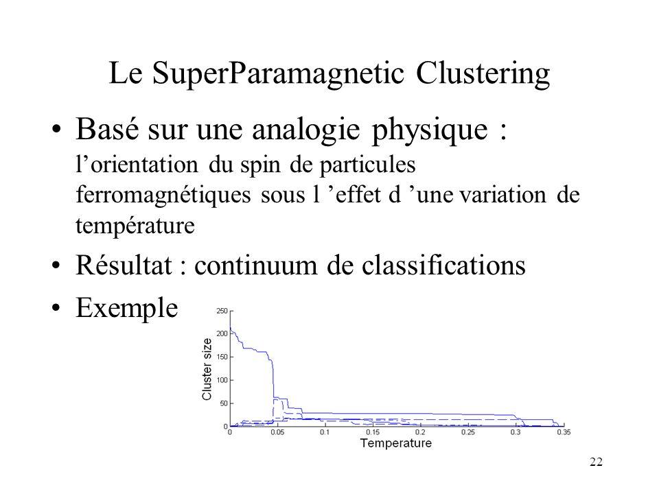 22 Le SuperParamagnetic Clustering •Basé sur une analogie physique : l'orientation du spin de particules ferromagnétiques sous l 'effet d 'une variati