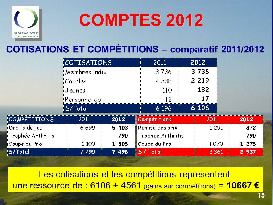 COMPTES 2012 COMPTES 2012 COTISATIONS ET COMPÉTITIONS – comparatif 2011/2012 Les cotisations et les compétitions représentent une ressource de : 6106 + 4561 (gains sur compétitions) = 10667 € 15