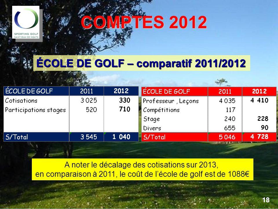 COMPTES 2012 COMPTES 2012 ÉCOLE DE GOLF – comparatif 2011/2012 A noter le décalage des cotisations sur 2013, en comparaison à 2011, le coût de l'école de golf est de 1088€ 18