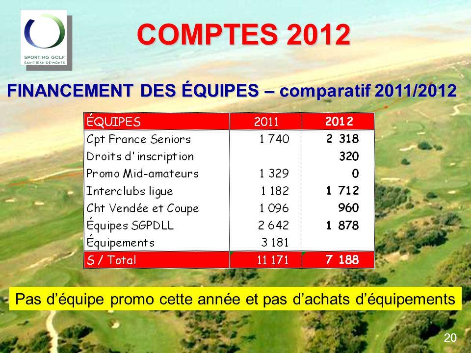 COMPTES 2012 COMPTES 2012 FINANCEMENT DES ÉQUIPES – comparatif 2011/2012 Pas d'équipe promo cette année et pas d'achats d'équipements 20