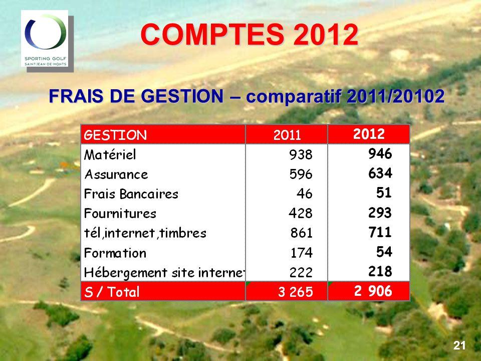 COMPTES 2012 COMPTES 2012 FRAIS DE GESTION – comparatif 2011/20102 21