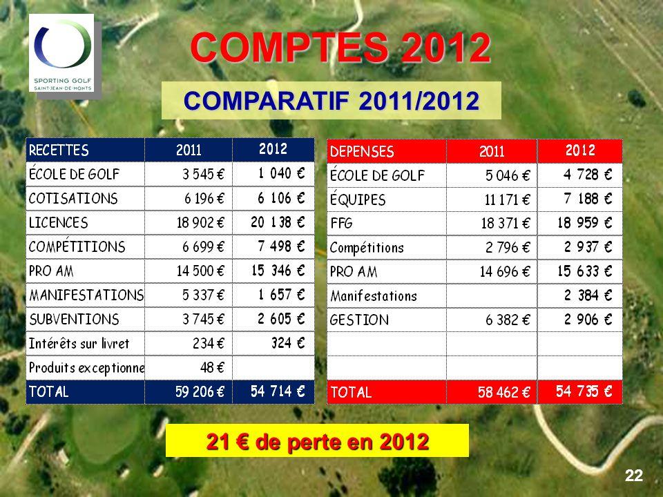 COMPTES 2012 COMPTES 2012 COMPARATIF 2011/2012 21 € de perte en 2012 22