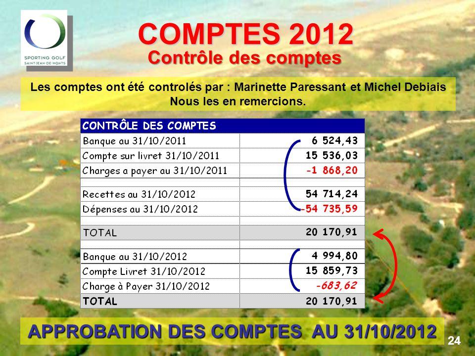 COMPTES 2012 COMPTES 2012 Les comptes ont été controlés par : Marinette Paressant et Michel Debiais Nous les en remercions.