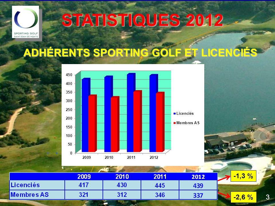 STATISTIQUES 2012 STATISTIQUES 2012 ADHÉRENTS SPORTING GOLF ET LICENCIÉS 3 -1,3 % -2,6 %