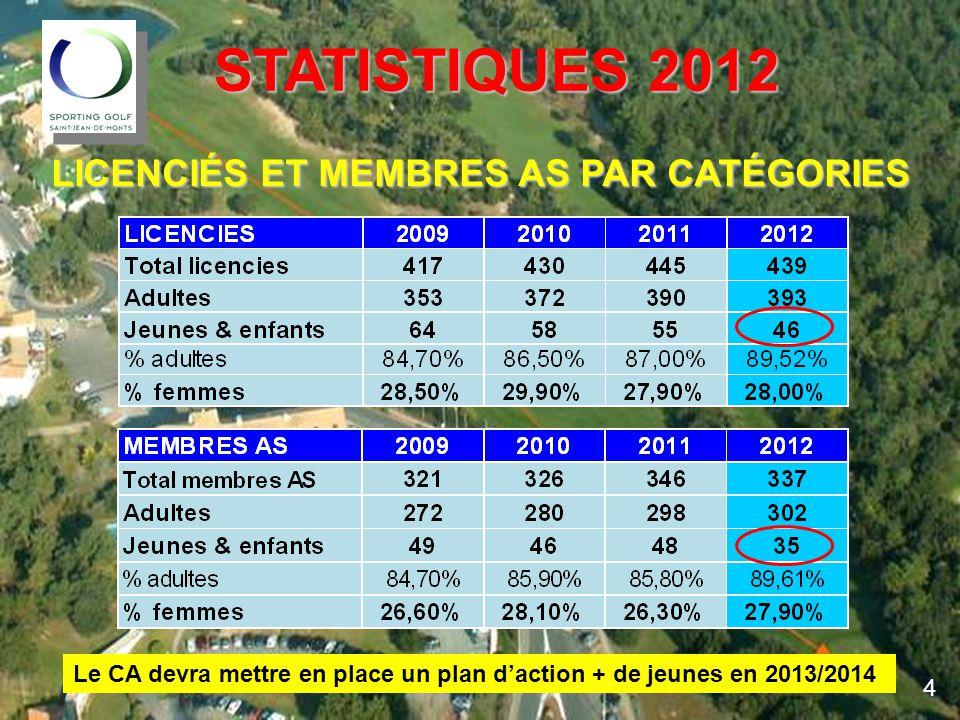 STATISTIQUES 2012 STATISTIQUES 2012 LICENCIÉS ET MEMBRES AS PAR CATÉGORIES 4 Le CA devra mettre en place un plan d'action + de jeunes en 2013/2014