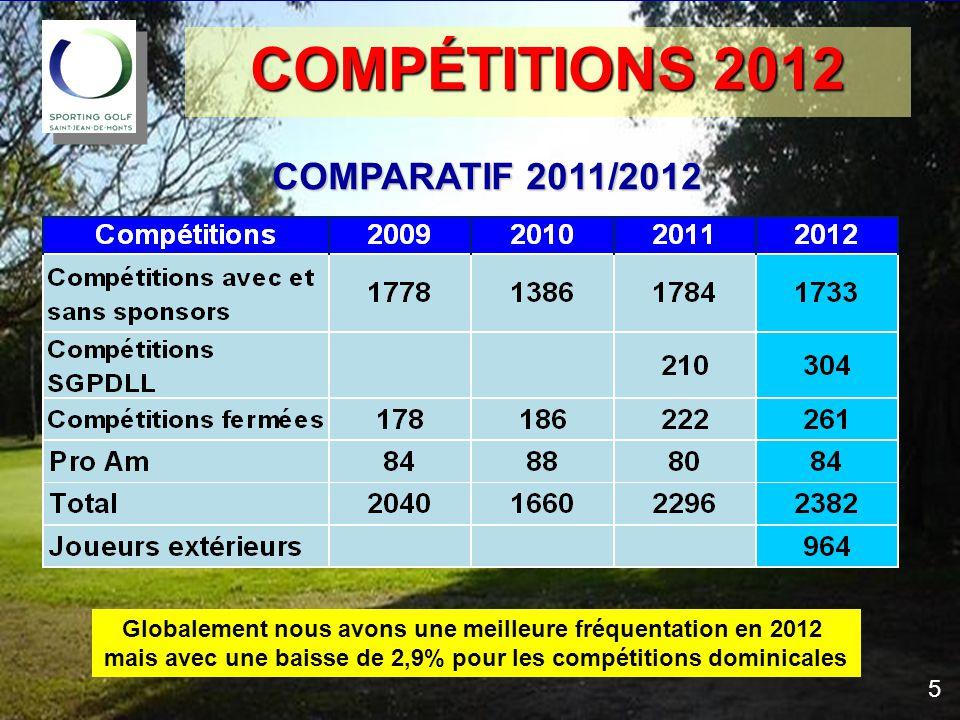 COMPTES 2012 COMPTES 2012 LICENCES – comparatif 2011/2012 La vente des licences en 2012 a rapporté 1179€ 16