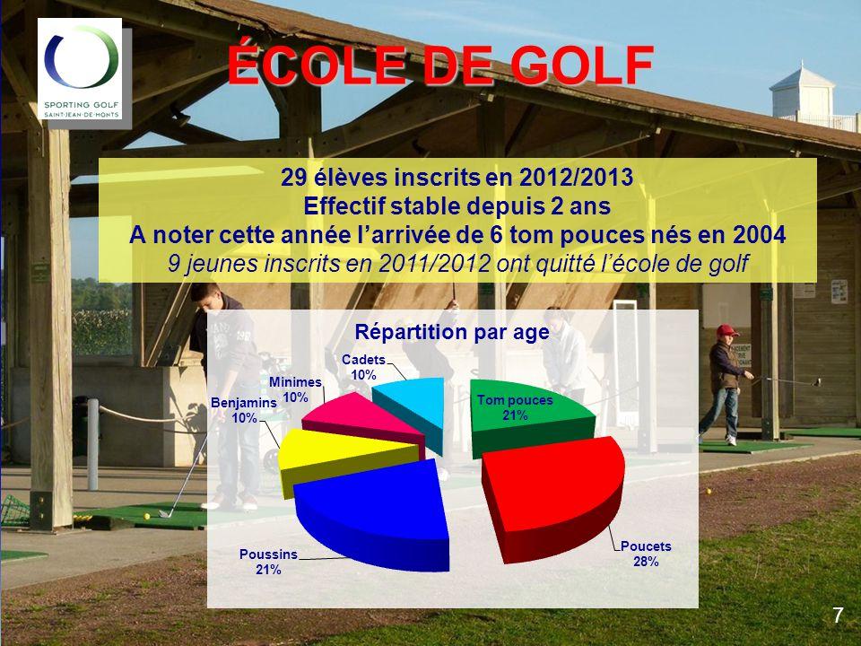 29 élèves inscrits en 2012/2013 Effectif stable depuis 2 ans A noter cette année l'arrivée de 6 tom pouces nés en 2004 9 jeunes inscrits en 2011/2012 ont quitté l'école de golf ÉCOLE DE GOLF 7