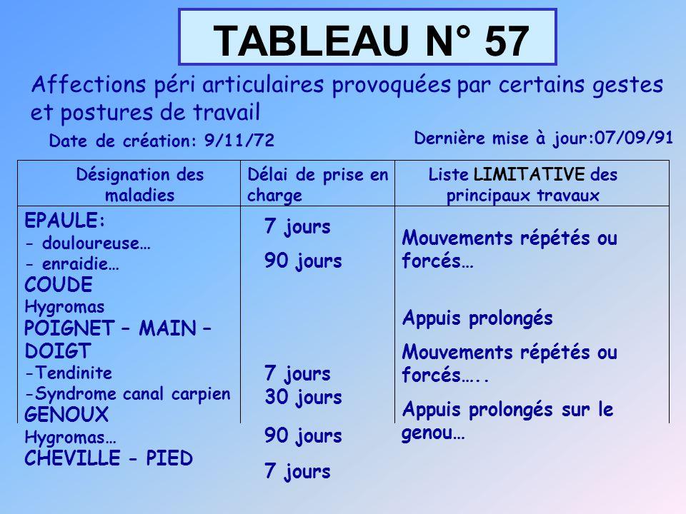 TABLEAU N° 57 Désignation des maladies Délai de prise en charge Liste LIMITATIVE des principaux travaux EPAULE: - douloureuse… - enraidie… COUDE Hygro