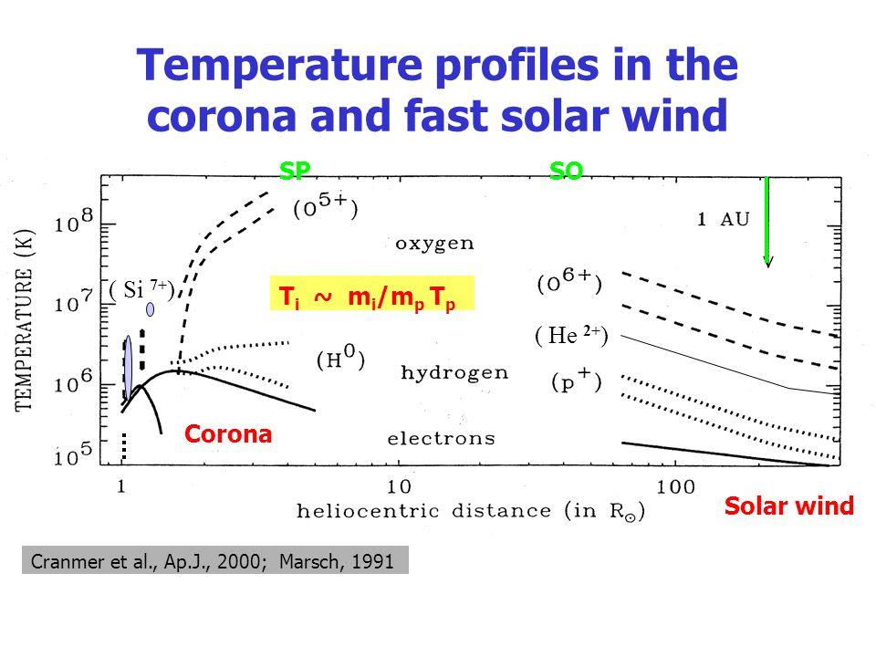 Temperature profiles in the corona and fast solar wind Cranmer et al., Ap.J., 2000; Marsch, 1991 Corona Solar wind ( He 2+ ) T i ~ m i /m p T p SPSO (