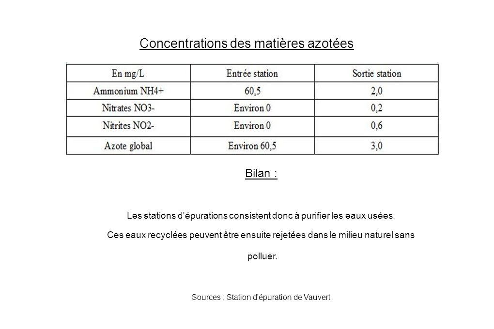 Concentrations des matières azotées Bilan : Les stations d épurations consistent donc à purifier les eaux usées.