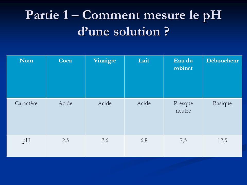 Partie 1 – Comment mesure le pH d'une solution ? NomCocaVinaigreLaitEau du robinet Déboucheur CaractèreAcide Presque neutre Basique pH2,52,66,87,512,5