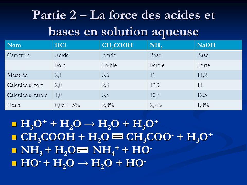 Partie 2 – La force des acides et bases en solution aqueuse  H 3 O + + H 2 O → H 2 O + H 3 O +  CH 3 COOH + H 2 O CH 3 COO - + H 3 O +  NH 3 + H 2