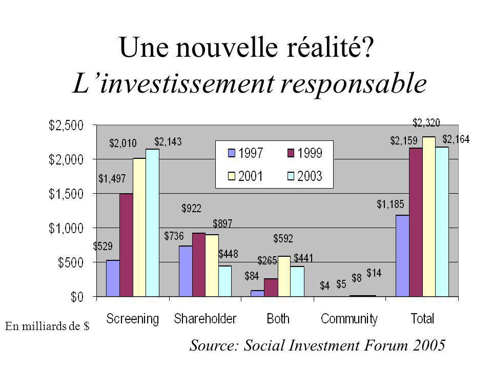 Une nouvelle réalité? L'investissement responsable Source: Social Investment Forum 2005 En milliards de $