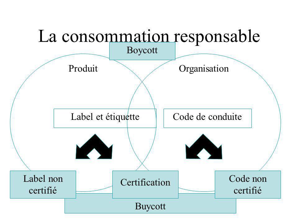 Buycott La consommation responsable Label et étiquette OrganisationProduit Code de conduite Certification Label non certifié Code non certifié Boycott