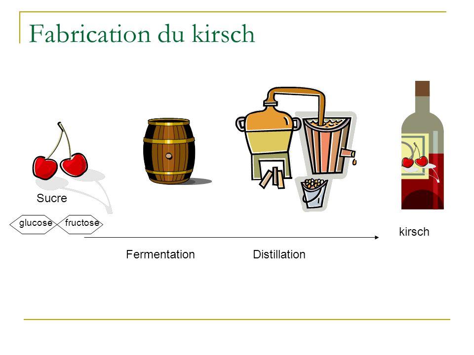 Fabrication du kirsch Sucre FermentationDistillation kirsch glucosefructose