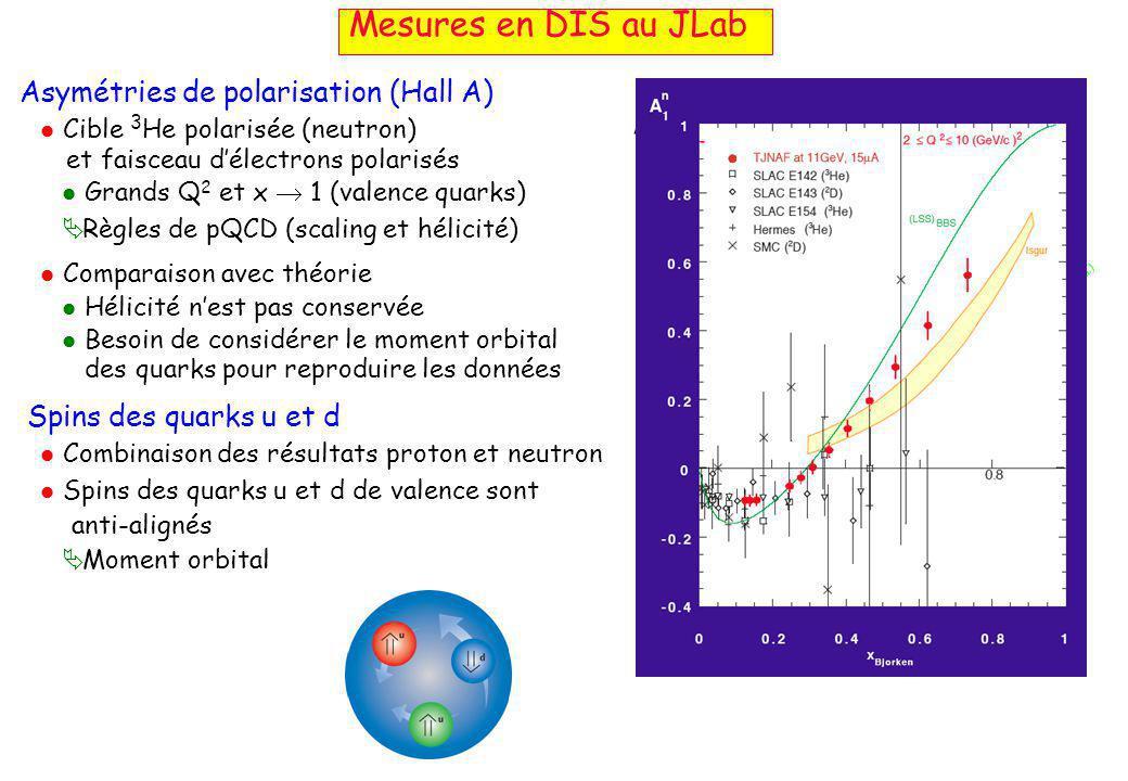 Asymétries de polarisation (Hall A)  Cible 3 He polarisée (neutron) et faisceau d'électrons polarisés  Grands Q 2 et x  1 (valence quarks)  Règles de pQCD (scaling et hélicité)  Comparaison avec théorie  Hélicité n'est pas conservée  Besoin de considérer le moment orbital des quarks pour reproduire les données Spins des quarks u et d  Combinaison des résultats proton et neutron  Spins des quarks u et d de valence sont anti-alignés  Moment orbital Mesures en DIS au JLab