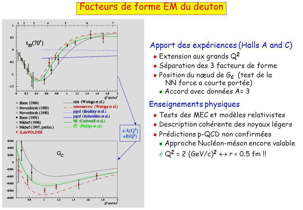 Apport des expériences (Halls A and C)  Extension aux grands Q 2  Séparation des 3 facteurs de forme  Position du nœud de G C (test de la NN force a courte portée)  Accord avec données A= 3 Enseignements physiques  Tests des MEC et modèles relativistes  Description cohérente des noyaux légers  Prédictions p-QCD non confirmées  Approche Nucléon-méson encore valable  Q 2 = 2 (GeV/c) 2  r < 0.5 fm !.