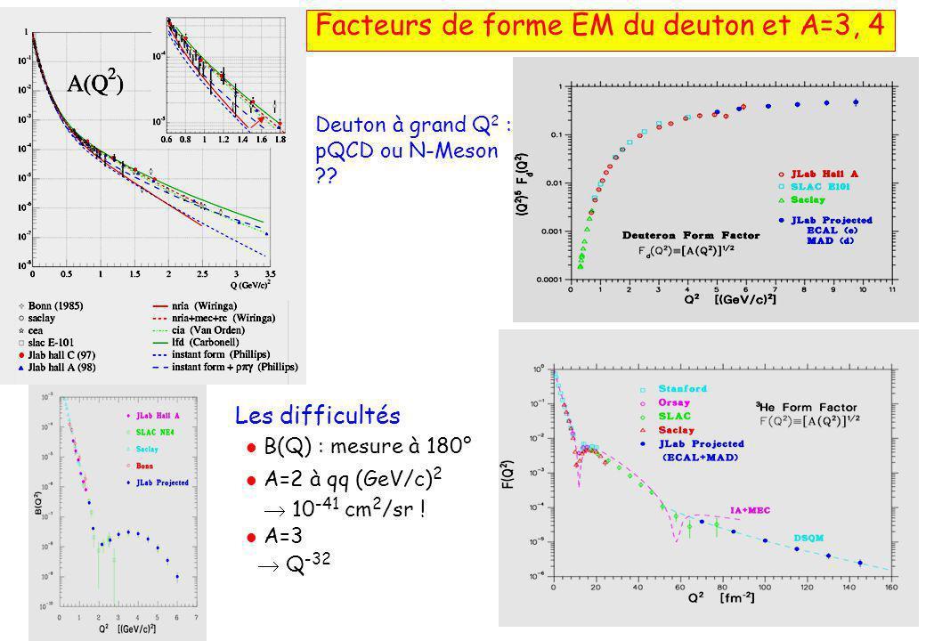 Facteurs de forme EM du deuton et A=3, 4 Deuton à grand Q 2 : pQCD ou N-Meson ?.