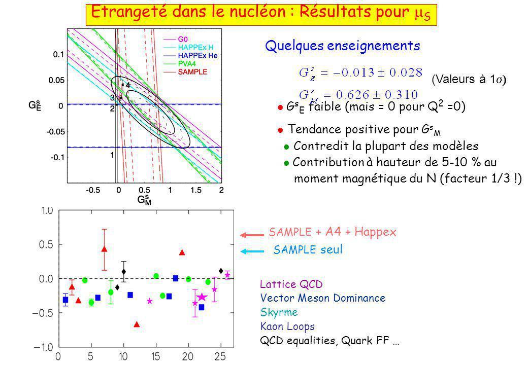 Quelques enseignements  G s E faible (mais = 0 pour Q 2 =0)  Tendance positive pour G s M  Contredit la plupart des modèles  Contribution à hauteur de 5-10 % au moment magnétique du N (facteur 1/3 !) (Valeurs à 1  Etrangeté dans le nucléon : Résultats pour  S Lattice QCD Vector Meson Dominance Skyrme Kaon Loops QCD equalities, Quark FF … SAMPLE seul SAMPLE + A4 + Happex