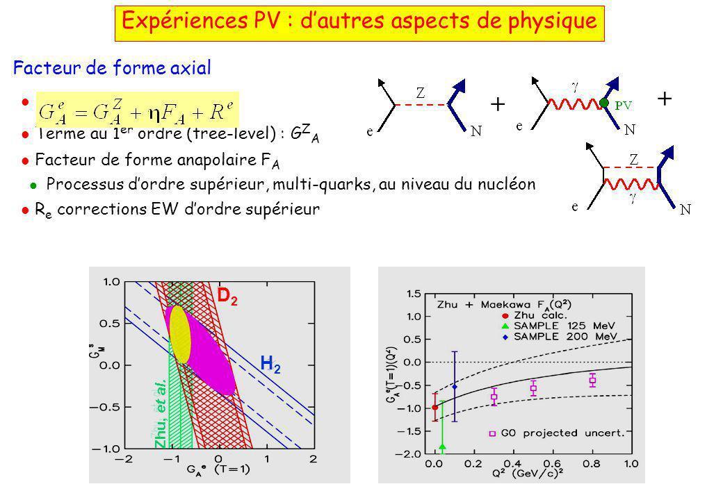 Expériences PV : d'autres aspects de physique Facteur de forme axial   Terme au 1 er ordre (tree-level) : G Z A  Facteur de forme anapolaire F A   Processus d'ordre supérieur, multi-quarks, au niveau du nucléon  R e corrections EW d'ordre supérieur + + D2D2 H2H2 Zhu, et al.