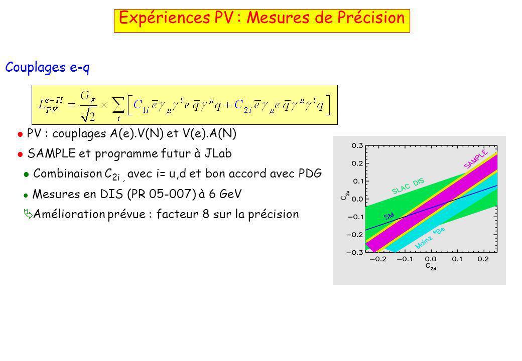 Expériences PV : Mesures de Précision Couplages e-q  PV : couplages A(e).V(N) et V(e).A(N)  SAMPLE et programme futur à JLab  Combinaison C 2i, avec i= u,d et bon accord avec PDG  Mesures en DIS (PR 05-007) à 6 GeV  Amélioration prévue : facteur 8 sur la précision