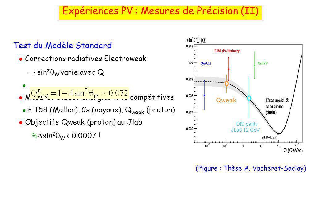 Test du Modèle Standard  Corrections radiatives Electroweak  sin 2  W varie avec Q   Mesures basses énergies très compétitives  E 158 (Moller), Cs (noyaux), Q weak (proton)  Objectifs Qweak (proton) au Jlab   sin 2  W < 0.0007 .