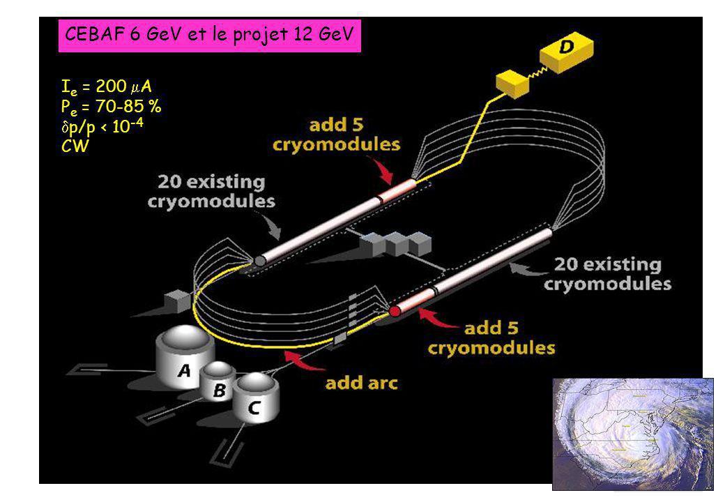 CEBAF 6 GeV et le projet 12 GeV I e = 200  A P e = 70-85 %  p/p < 10 -4 CW