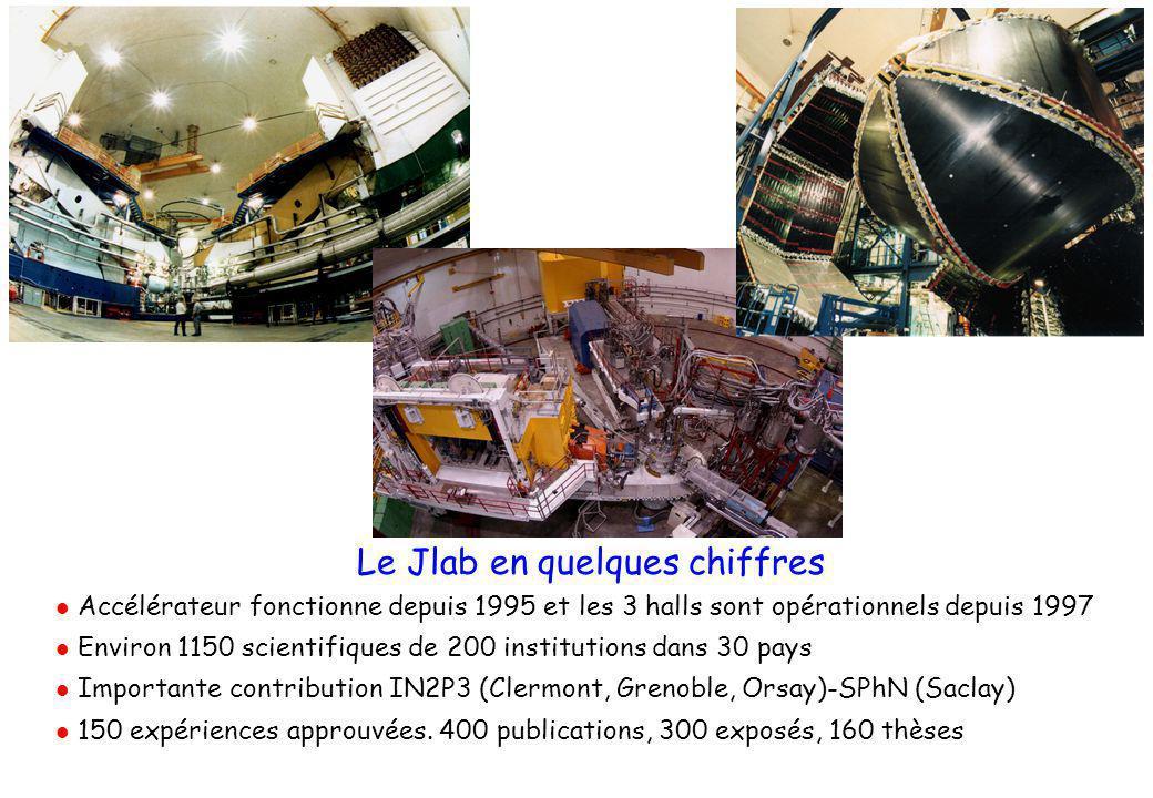 Le Jlab en quelques chiffres  Accélérateur fonctionne depuis 1995 et les 3 halls sont opérationnels depuis 1997  Environ 1150 scientifiques de 200 institutions dans 30 pays  Importante contribution IN2P3 (Clermont, Grenoble, Orsay)-SPhN (Saclay)  150 expériences approuvées.